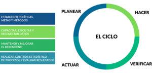 ciclo planear-verificar-hacer-actuar sistemas de gestión ambientales y sociales